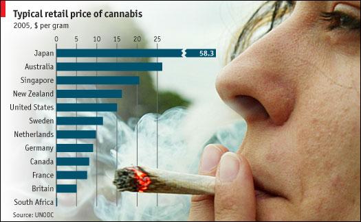 Precio cannabis
